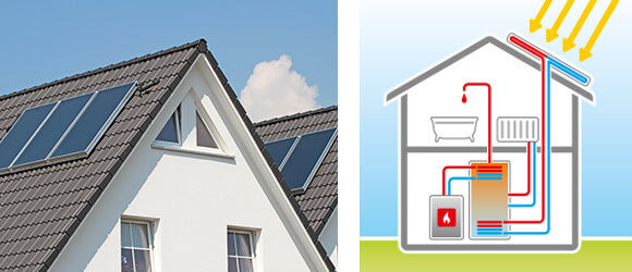 Beispiel für Solarthermie